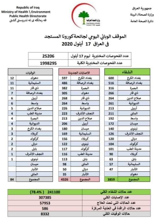 العراق.. 84 وفاة و4326 إصابة جديدة بكورونا